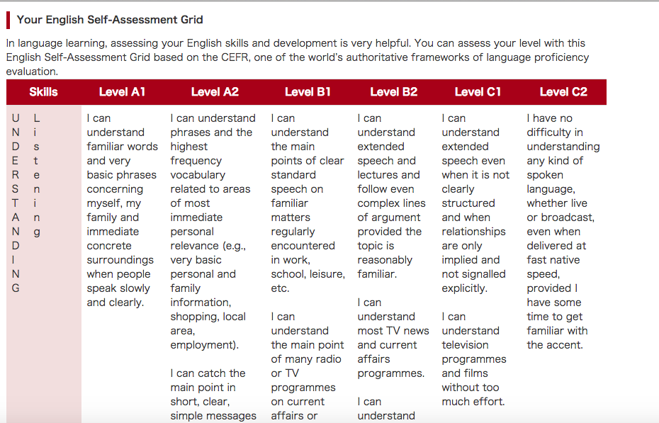 Your English Self-Assessment Grid